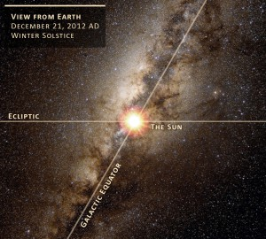 The earth at winter solstice, the sun, and the galactic equator